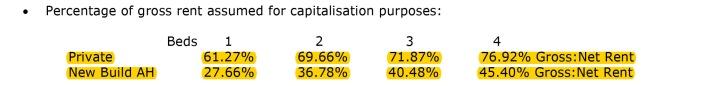 Financial Feasibility Analysis: ASH proposal
