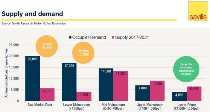 Savills, London housing supply and demand, 2017-2021