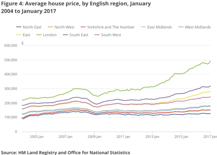 Land Registry, Average House Prices, 2004-2017