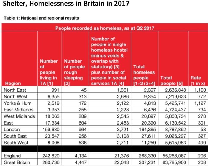 Shelter, Homelessness in Britain 2017