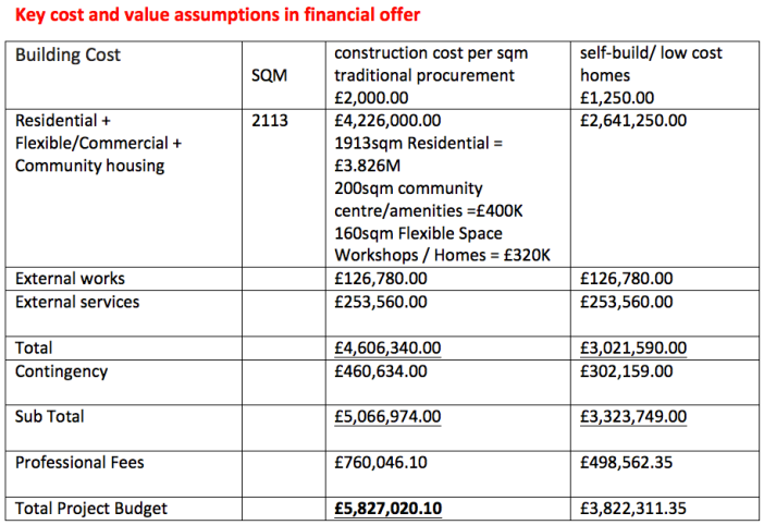 Key cost and value assumptions in financial offer