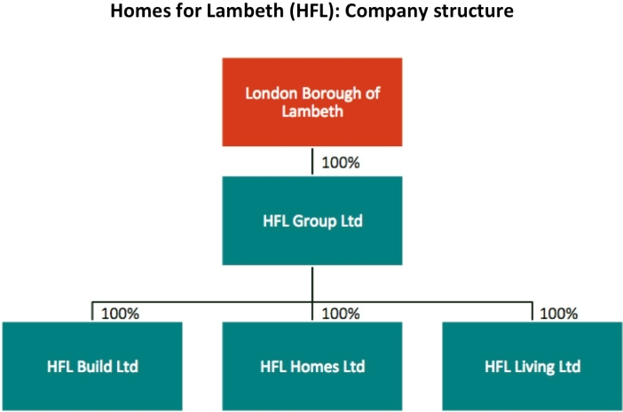 Lambeth council, Homes for Lambeth: Company structure