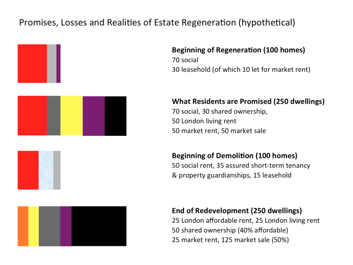 The Costs of Estate Regeneration: A Report by Architects for Social ...